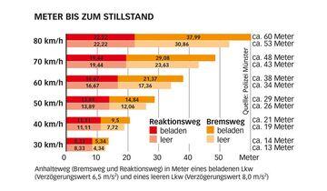 Anhalteweg-und-Bremsweg-in-Meter-eines-beladenen-Lkw-und-eines-leeren-Lkw.