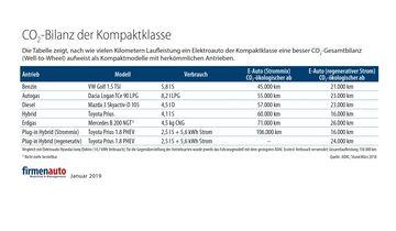 CO2-Bilanz Kompaktklasse