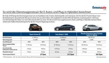 Dienstwagensteuer E-Autos