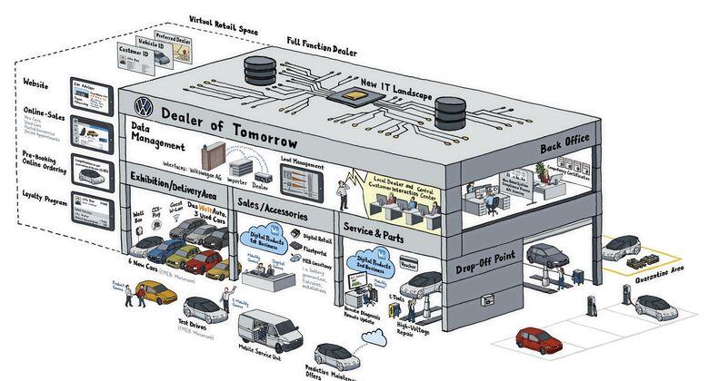 Volkswagen digitalisiert den Vertrieb
